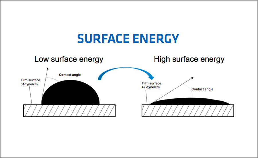 Dyne Level Does Not Guarantee Surface Adhesion Zodia